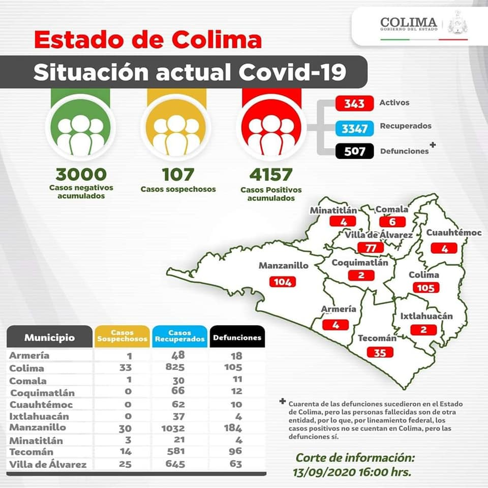 Colima tiene 4 mil 157 casos y 507 defunciones por Covid-19