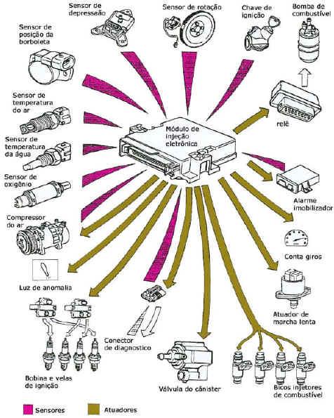 Imagem: mecanicosmaniacos.blogspot.com
