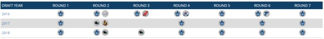 Leafs draft position 2016-18