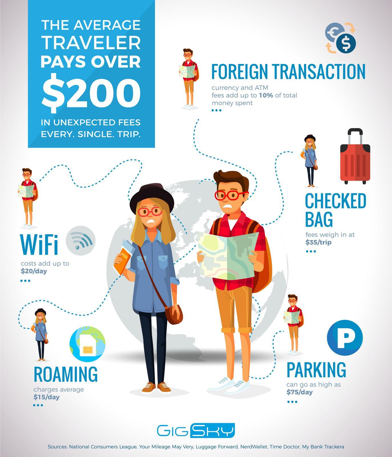 Hidden Fees Travel