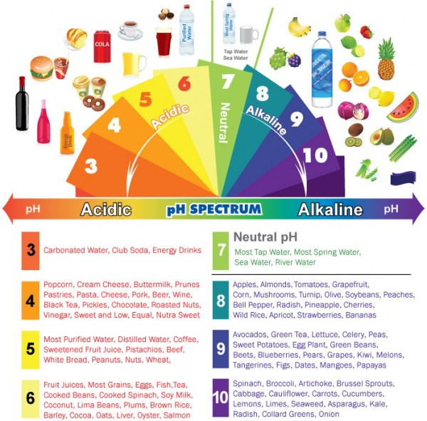 ph spectrum