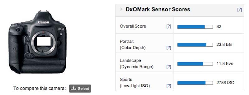 Canon EOS 1DX DxOMark