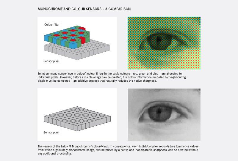 SONYがライカ判モノクロ画像センサーを開発