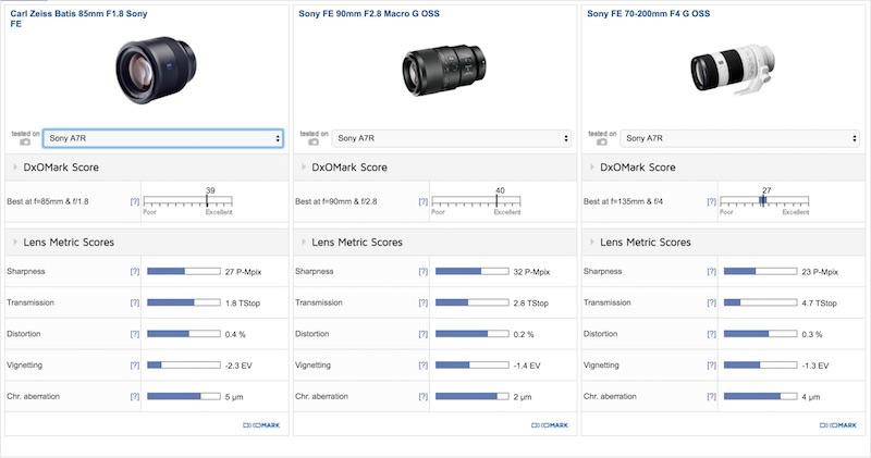 Carl Zeiss Batis 85mm F1.8 DxOMark