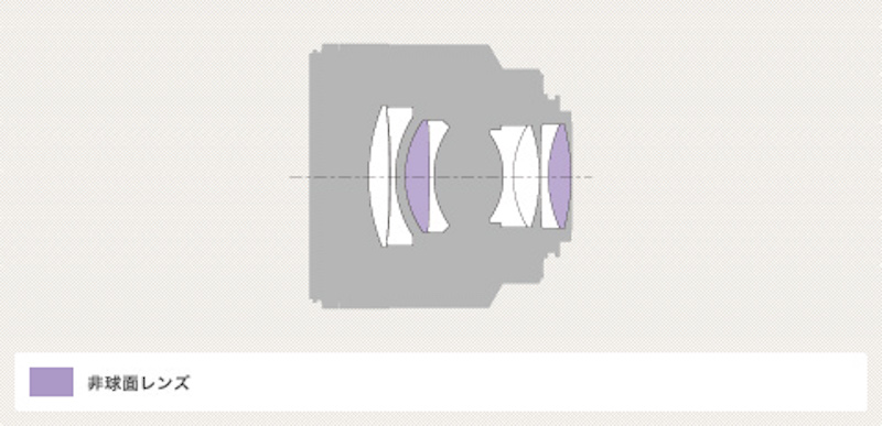Aマウント Planar T* 50mm F1.4 ZA SSM レンズ構成図