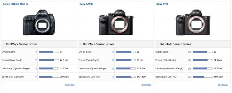 Canon EOS 5D MarkⅢ DxOMark
