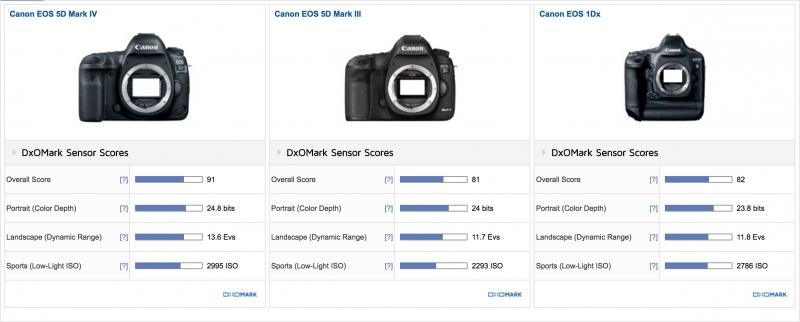 Canon EOS 5D Mark III DxOMark