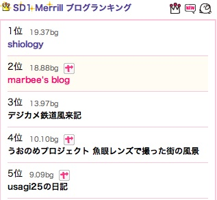 blogramSD1Merrillランキング20120902