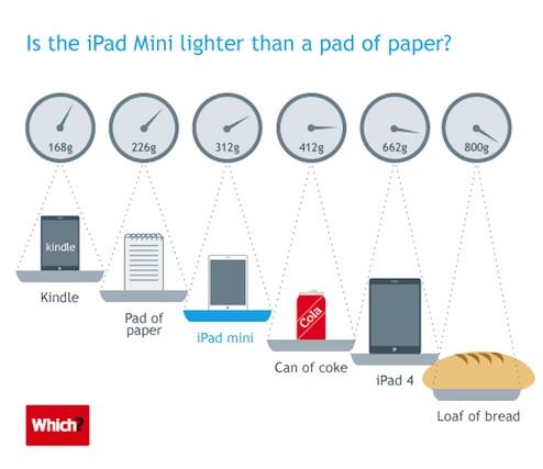 iPadmini重さ