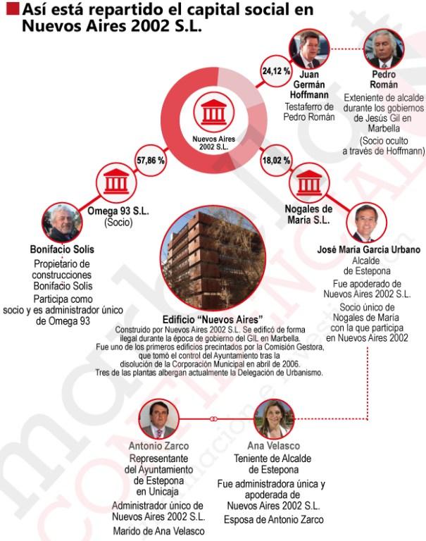 Reparto del capital social en Nuevos Aires 2002 S.L. INFOGRAFÍA/ CARLOS CÓRCOLES