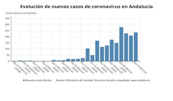 Mapa de evolución del coronavirus en Andalucía. Fuente/ Ministerio de Sanidad