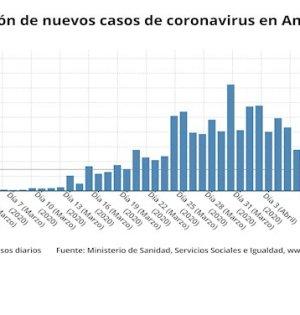 Gráfico con la estadística a nivel andaluz elaborado este martes. FUENTE/ Ministerio de Sanidad