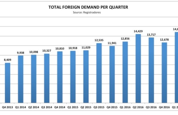 Foreign demand for Spanish property rises 12% in Q3 despite decline in British and Scandinavian buyers