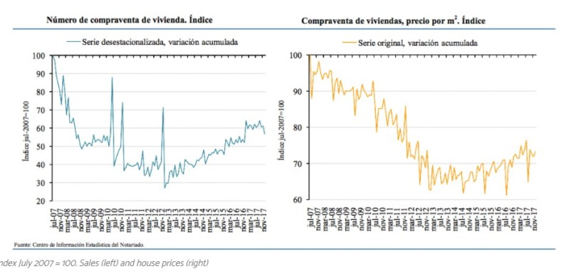 S&P forecasts continued market growth with the possible exception of Catalonia, as notaries reveal sales increased by 4.5% in December, and prices by 1.8%