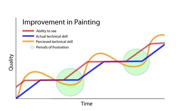 Marc Dalessio's learning curve