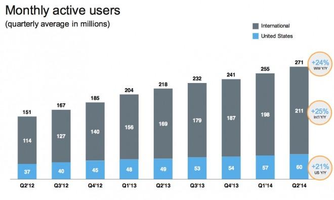 Usuarios activos en Twitter Q2 2014
