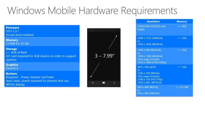 requisitos mínimos de Windows 10