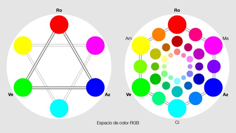 Círculo cromático mejorado de 12 colores fundamentales.
