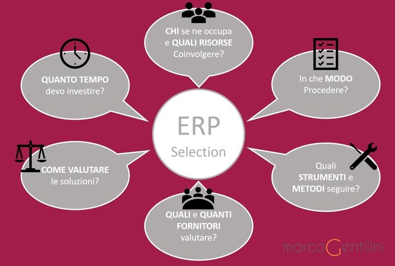 I 6 elementi della Software Selection