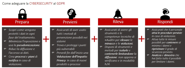 gdpr-come adeguare-la-cybersecurity-infografica-marco-gentilini
