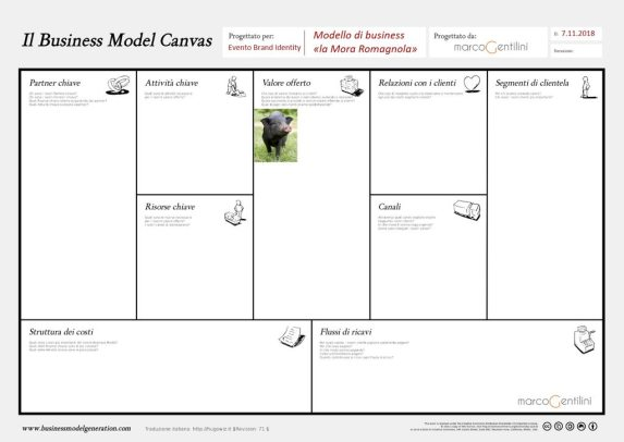 business-model-canvas-mora-romagnola