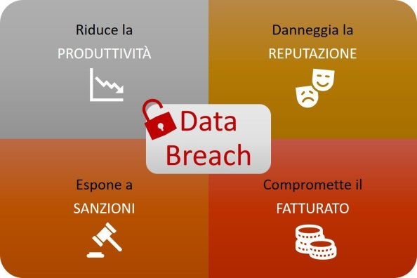 Effetti-costi-data-breach