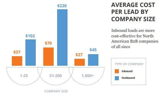 inbound-marketing-vs-outbound-marketing-infographics