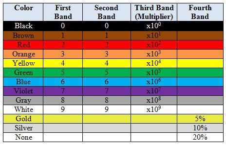 resistor_table