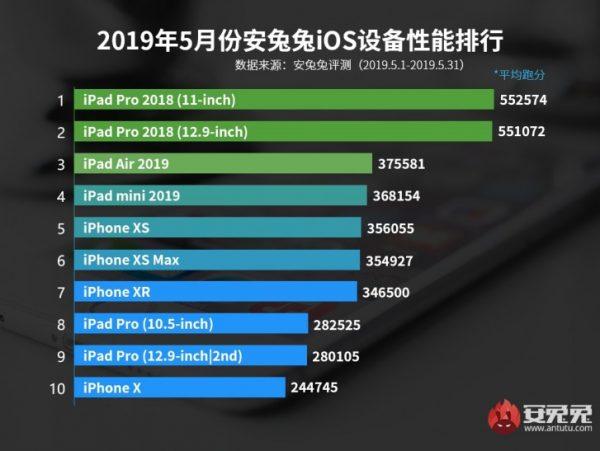 10 dispositivos iOS potentes teléfonos Android