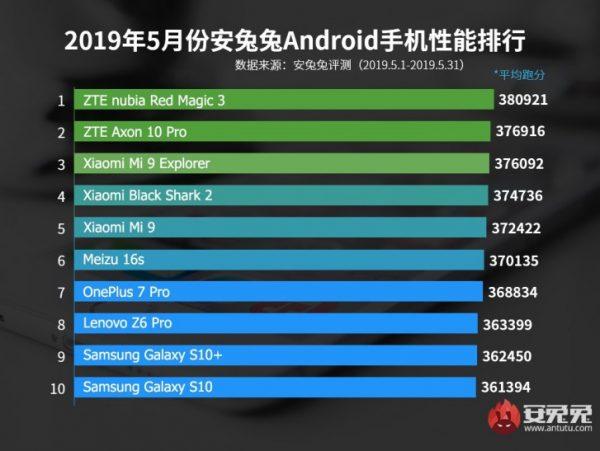 10 teléfonos Android potentes Snapdragon 855