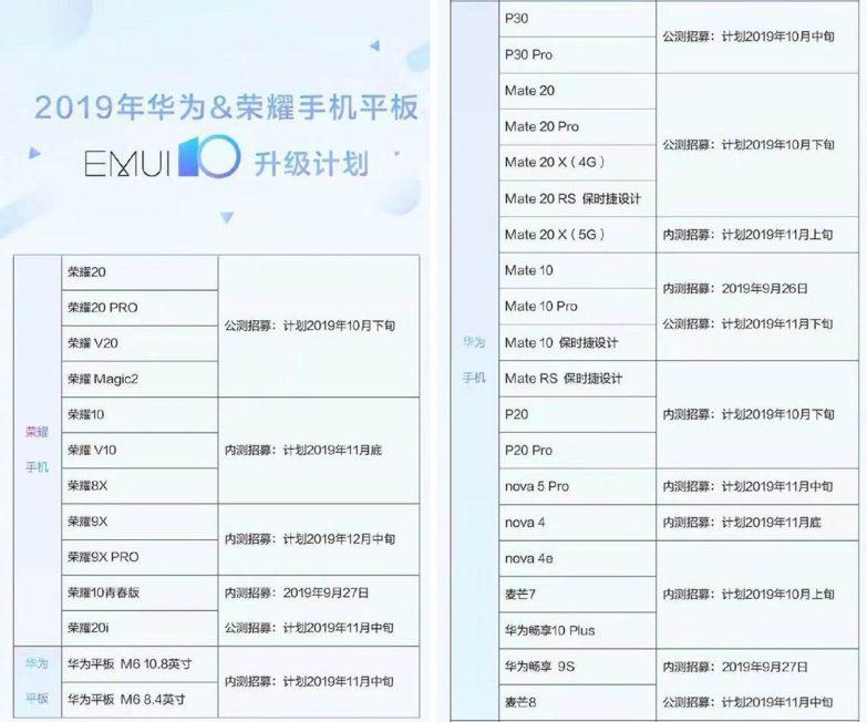 EMUI 10 versión Beta Huawei Honor