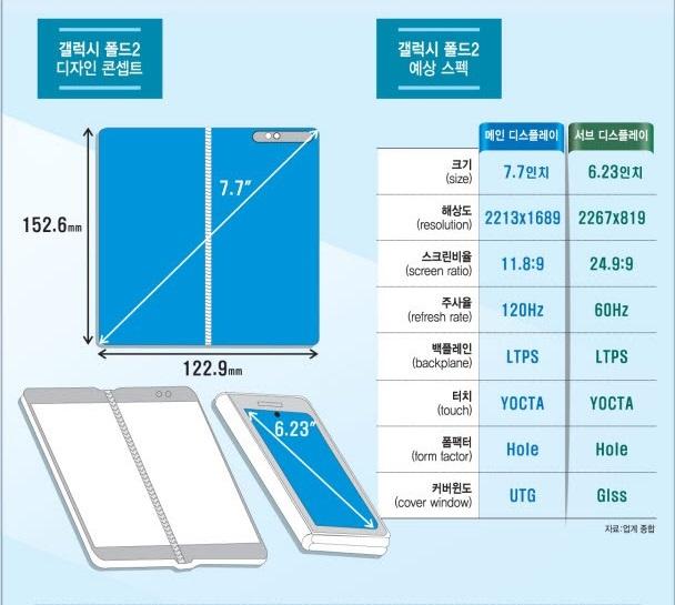 Pantalla del Samsung Galaxy Fold 2 filtradas, características