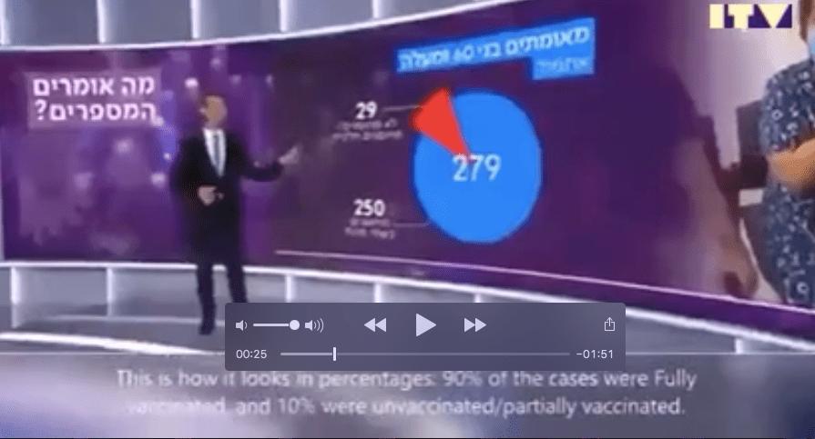 """Da Israele i Dati sui Contagi fra """"Vaccinati"""" e non """"Vaccinati"""". Guarda guarda…"""