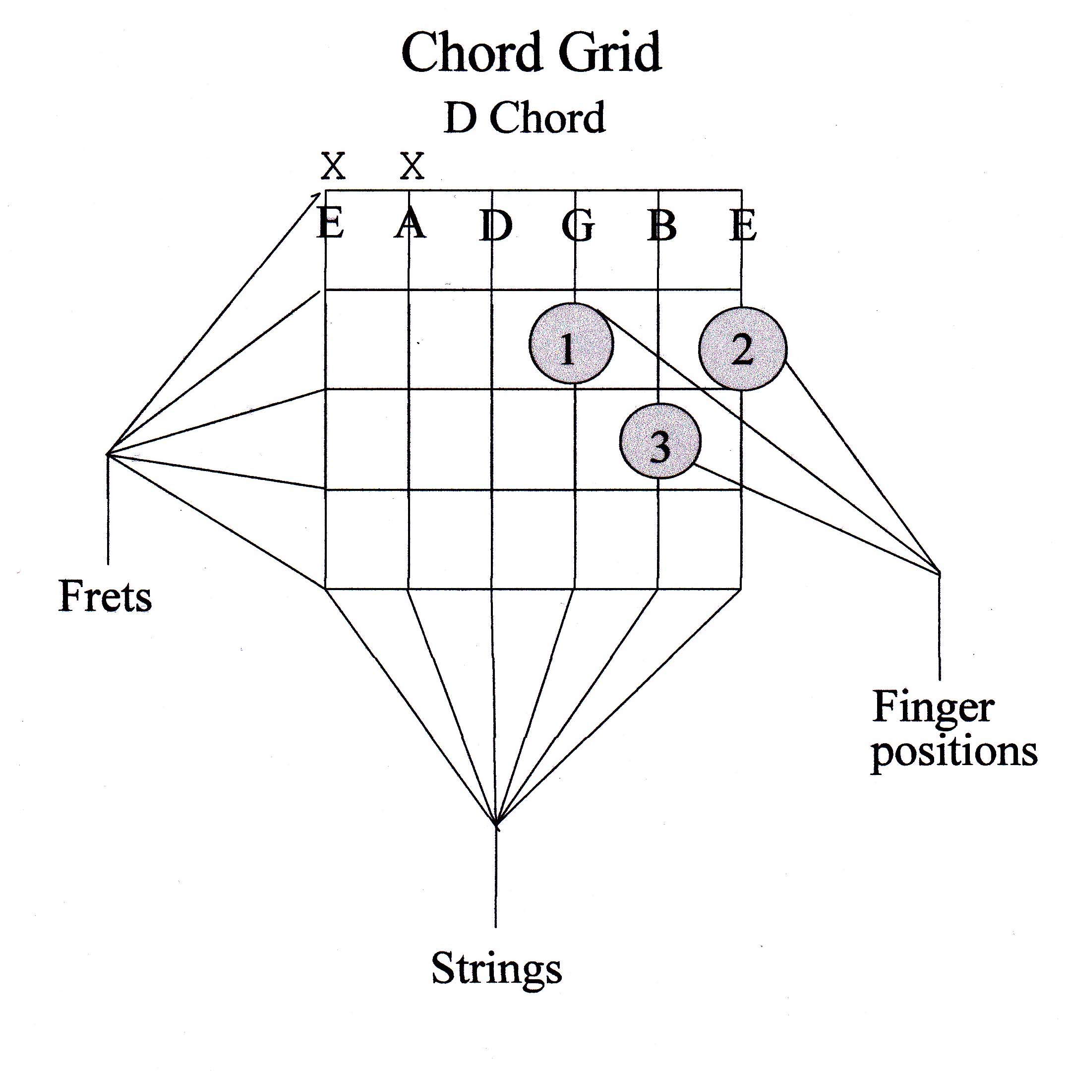 Guitar chord guide beginner marcus curtis music lets begin by learning how to read a chord grid see the example above the vertical lines represent the strings of the guitar hexwebz Gallery