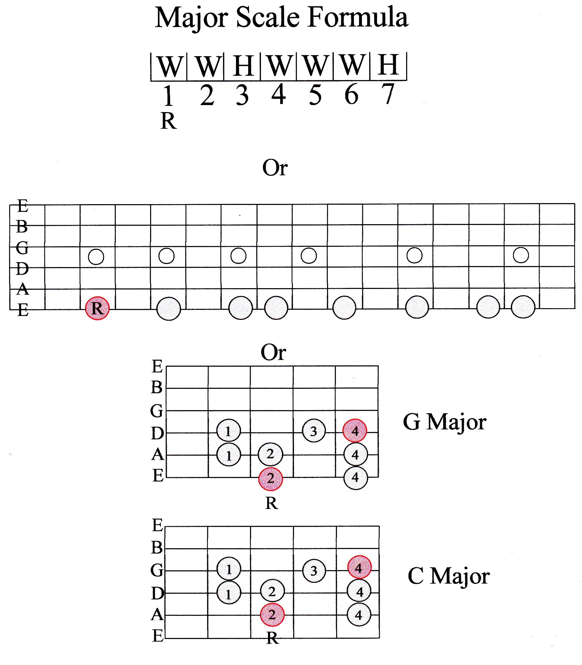 Guitar Scale Guide Beginner Marcus Curtis Music Strings Notes Diagram Chart String The Formula For Major Is Whole Step Half Or W H Each Note Of