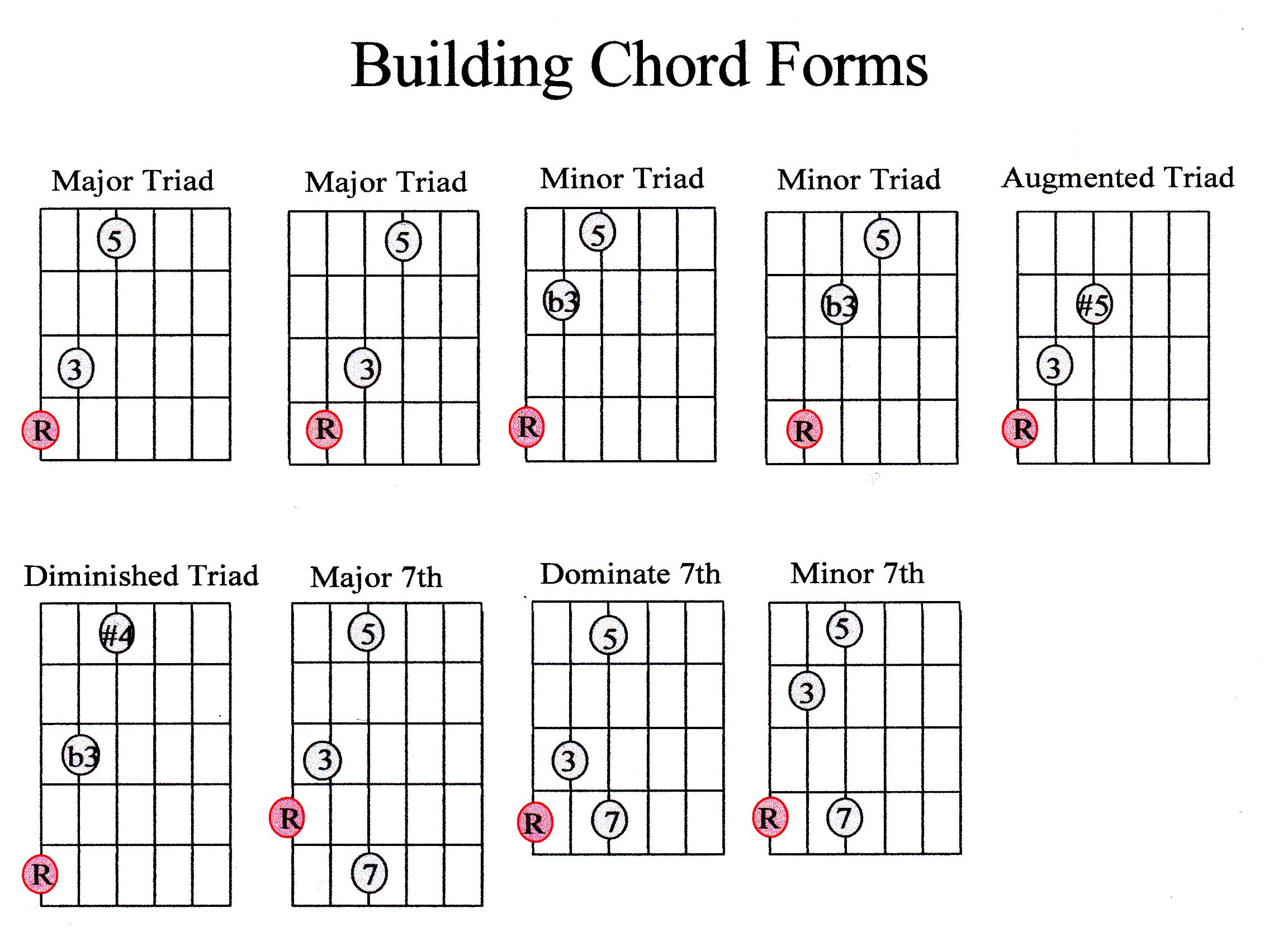 Guitar chord guide beginner marcus curtis music there are two chord types we have not talked about yet one of these chords is called diminished it is built with a m3 and a m3 it contains the 1st hexwebz Gallery