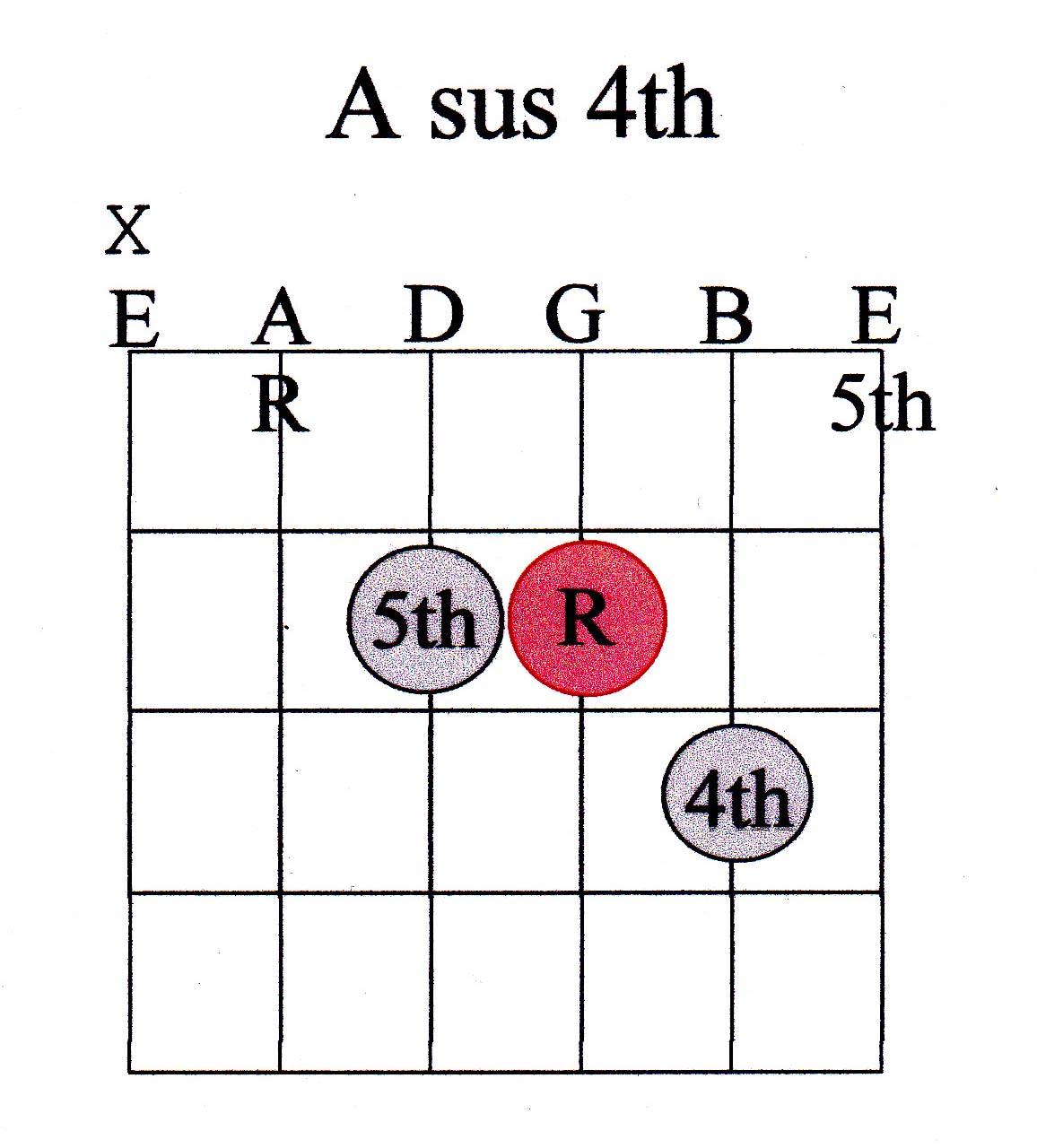 Guitar Chord Guide Advanced Marcus Curtis Music