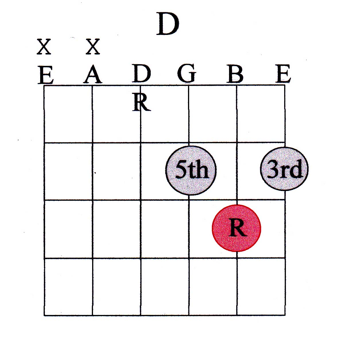 Guitar chord guide advanced marcus curtis music located above is a d chord the root note is in red the root note can also be called the tonic note hexwebz Gallery