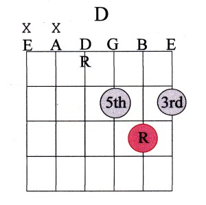 14 chord