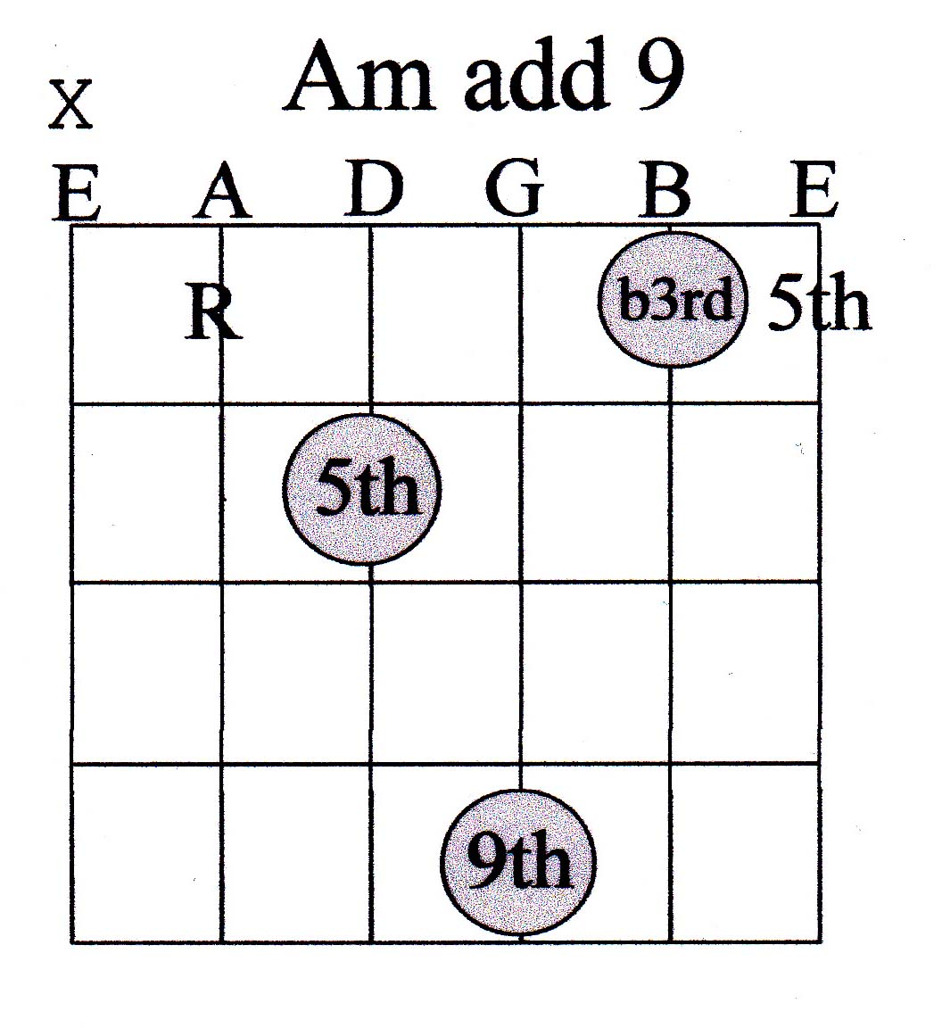Guitar Chord Guide Advanced Marcus Curtis Music