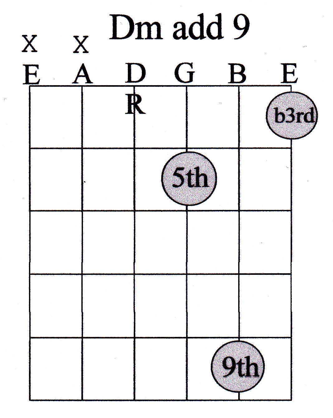 Guitar chord guide advanced marcus curtis music 24 chord hexwebz Image collections
