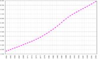 عدد سكان هايتي (بالآلاف) من 1961 إلى 2003