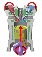 An illustration of several key components in a typical four-stroke engine