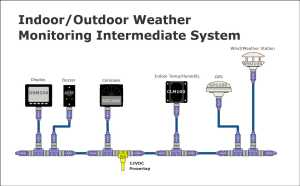 Maretron | Examples | Indoor Outdoor Weather Monitoring