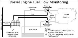 Maretron  Fuel Flow Monitor (FFM100)