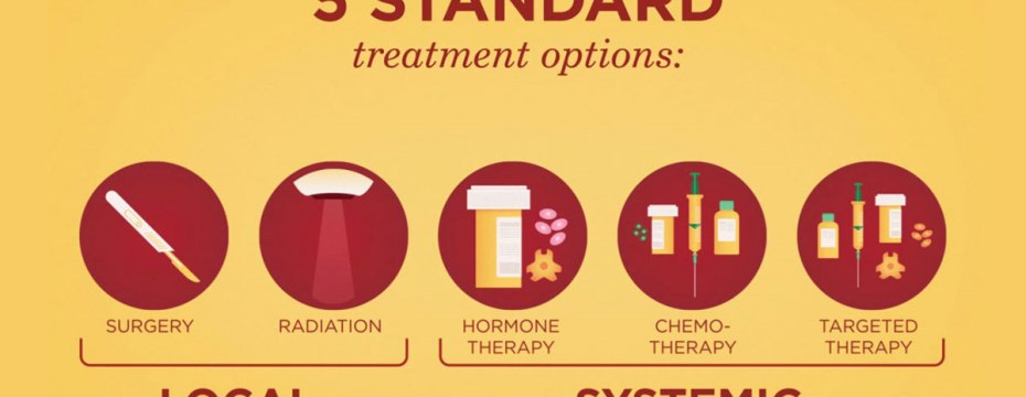 5 Types of Cancer Treatment and How to Manage Their Side effects