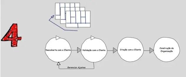 etapas modelo de negocio