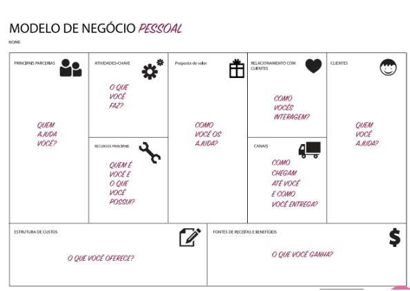 Modelo de Negócio Pessoal