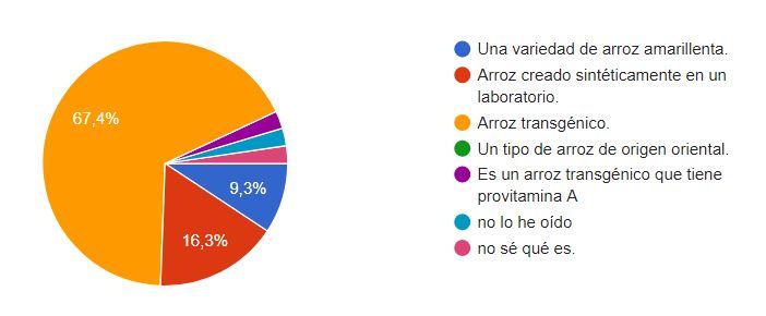 Encuesta_Biotecnología_María_Iranzo