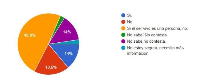 Encuesta_Biotecnología_Maria_Iranzo